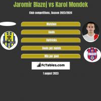 Jaromir Blazej vs Karol Mondek h2h player stats