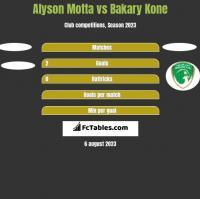 Alyson Motta vs Bakary Kone h2h player stats