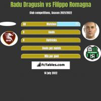 Radu Dragusin vs Filippo Romagna h2h player stats