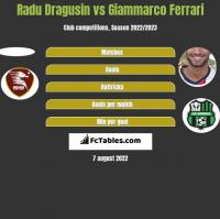 Radu Dragusin vs Giammarco Ferrari h2h player stats