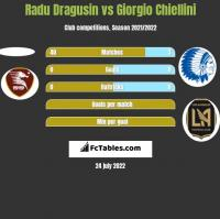 Radu Dragusin vs Giorgio Chiellini h2h player stats