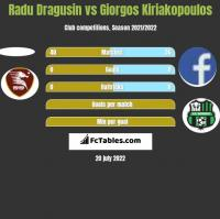 Radu Dragusin vs Giorgos Kiriakopoulos h2h player stats