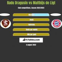 Radu Dragusin vs Matthijs de Ligt h2h player stats
