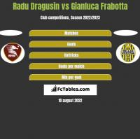 Radu Dragusin vs Gianluca Frabotta h2h player stats