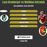 Luca Kronberger vs Matthias Ostrzolek h2h player stats