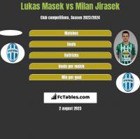 Lukas Masek vs Milan Jirasek h2h player stats