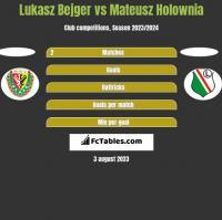 Lukasz Bejger vs Mateusz Holownia h2h player stats