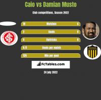Caio vs Damian Musto h2h player stats