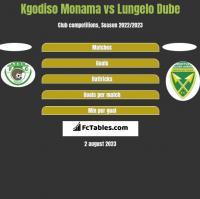 Kgodiso Monama vs Lungelo Dube h2h player stats