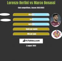 Lorenzo Bertini vs Marco Benassi h2h player stats