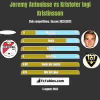 Jeremy Antonisse vs Kristofer Ingi Kristinsson h2h player stats