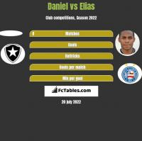 Daniel vs Elias h2h player stats