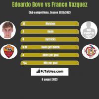 Edoardo Bove vs Franco Vazquez h2h player stats
