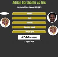 Adrian Dorobantu vs Eric h2h player stats