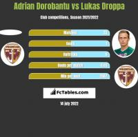 Adrian Dorobantu vs Lukas Droppa h2h player stats