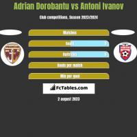 Adrian Dorobantu vs Antoni Ivanov h2h player stats