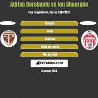 Adrian Dorobantu vs Ion Gheorghe h2h player stats