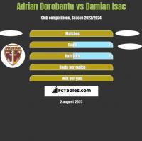 Adrian Dorobantu vs Damian Isac h2h player stats