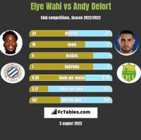 Elye Wahi vs Andy Delort h2h player stats