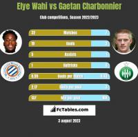 Elye Wahi vs Gaetan Charbonnier h2h player stats