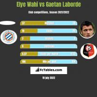 Elye Wahi vs Gaetan Laborde h2h player stats