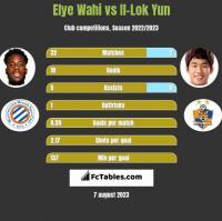 Elye Wahi vs Il-Lok Yun h2h player stats