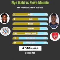 Elye Wahi vs Steve Mounie h2h player stats