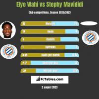 Elye Wahi vs Stephy Mavididi h2h player stats