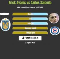 Erick Avalos vs Carlos Salcedo h2h player stats