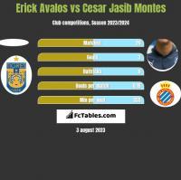 Erick Avalos vs Cesar Jasib Montes h2h player stats