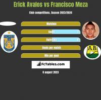 Erick Avalos vs Francisco Meza h2h player stats