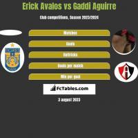 Erick Avalos vs Gaddi Aguirre h2h player stats