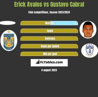 Erick Avalos vs Gustavo Cabral h2h player stats