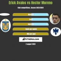 Erick Avalos vs Hector Moreno h2h player stats