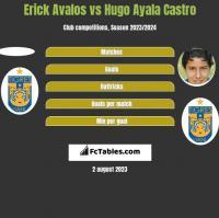 Erick Avalos vs Hugo Ayala Castro h2h player stats