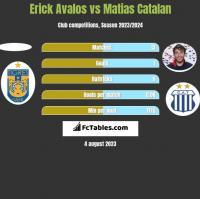 Erick Avalos vs Matias Catalan h2h player stats