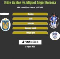 Erick Avalos vs Miguel Angel Herrera h2h player stats