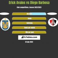 Erick Avalos vs Diego Barbosa h2h player stats