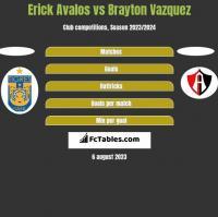 Erick Avalos vs Brayton Vazquez h2h player stats