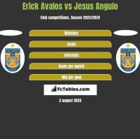 Erick Avalos vs Jesus Angulo h2h player stats