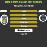 Erick Avalos vs Aldo Cruz Sanchez h2h player stats