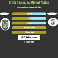 Erick Avalos vs Miguel Tapias h2h player stats