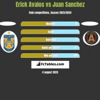 Erick Avalos vs Juan Sanchez h2h player stats
