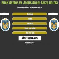Erick Avalos vs Jesus Angel Garza Garcia h2h player stats