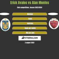Erick Avalos vs Alan Montes h2h player stats
