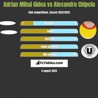 Adrian Mihai Gidea vs Alexandru Chipciu h2h player stats