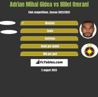 Adrian Mihai Gidea vs Billel Omrani h2h player stats