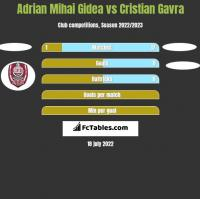 Adrian Mihai Gidea vs Cristian Gavra h2h player stats