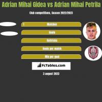 Adrian Mihai Gidea vs Adrian Mihai Petrila h2h player stats