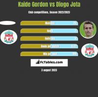 Kaide Gordon vs Diogo Jota h2h player stats
